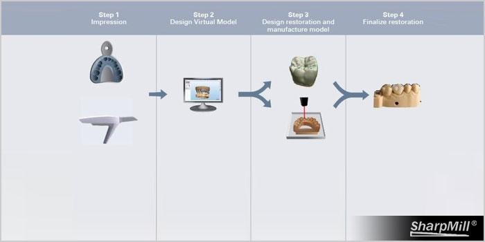 Digital dental SHENZHEN SHARPMILL TECHNOLOGY CO ,LTD